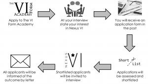 Nexus VI Application process